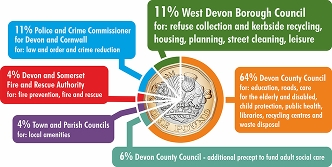 A pie chart, styled like a £1 coin, showing the percentage of council tax which goes to West Devon Borough Council (11%), Devon County Council (70%), Town and Parish Councils (4%), Police (11%) and Fire (4%)